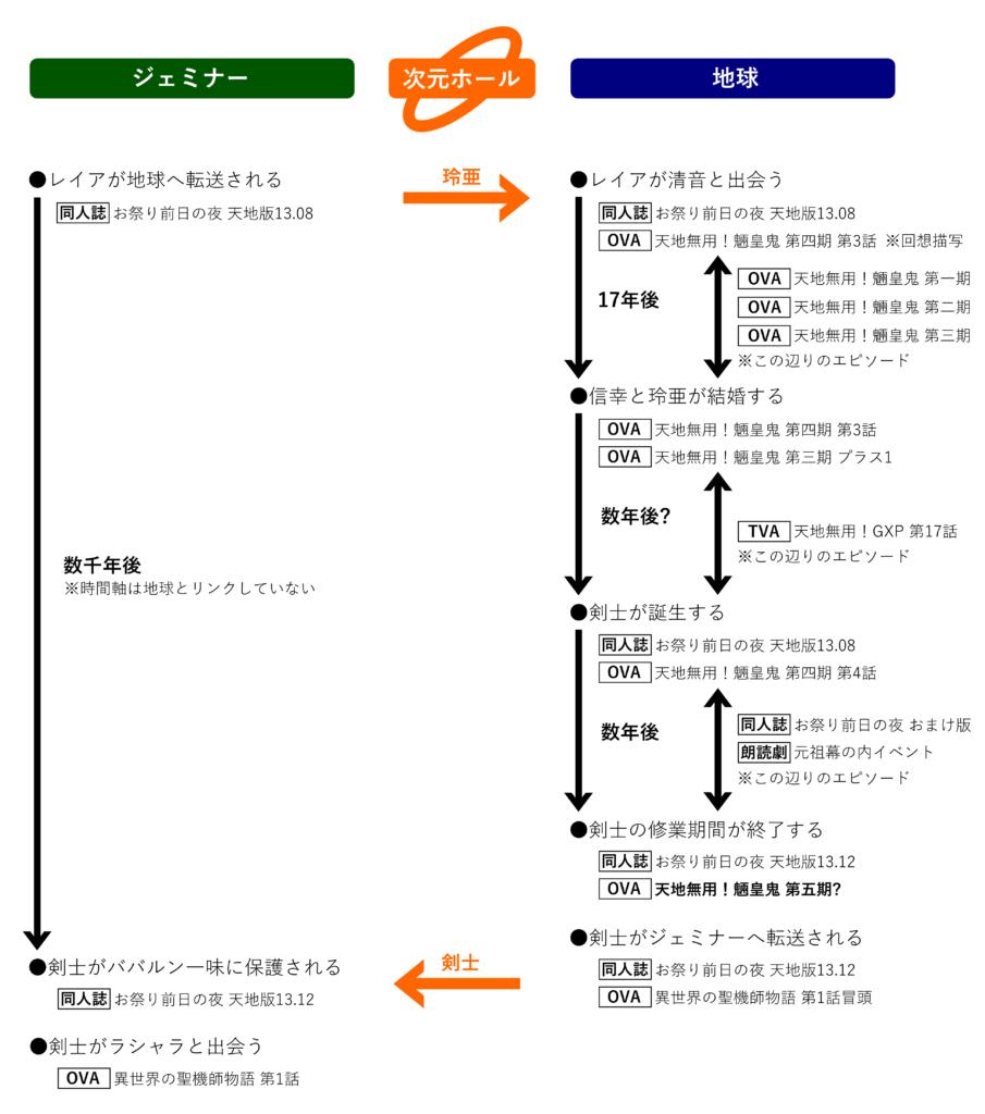 時系列図解